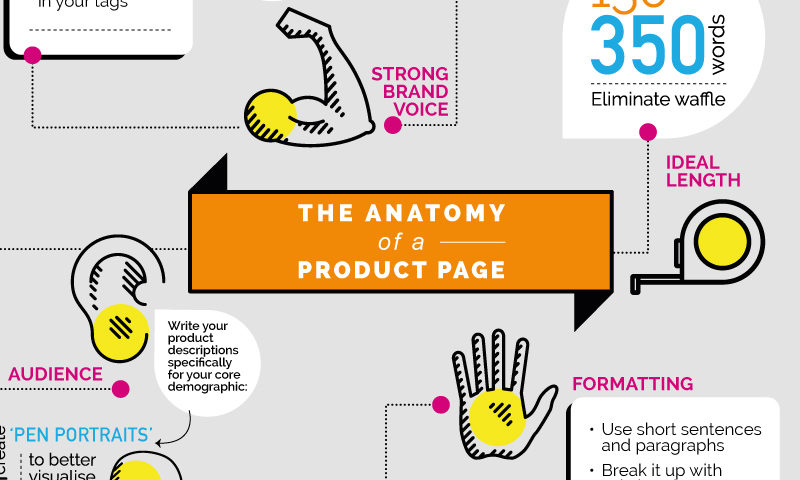 Product Description Infographic: The Anatomy Of A Product Page