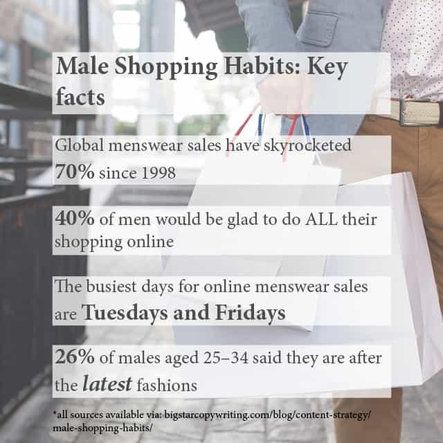 Male Shopping Habits