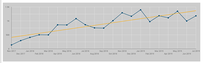 graph showing increase in organic traffic as a result of Big Star's blog writing service